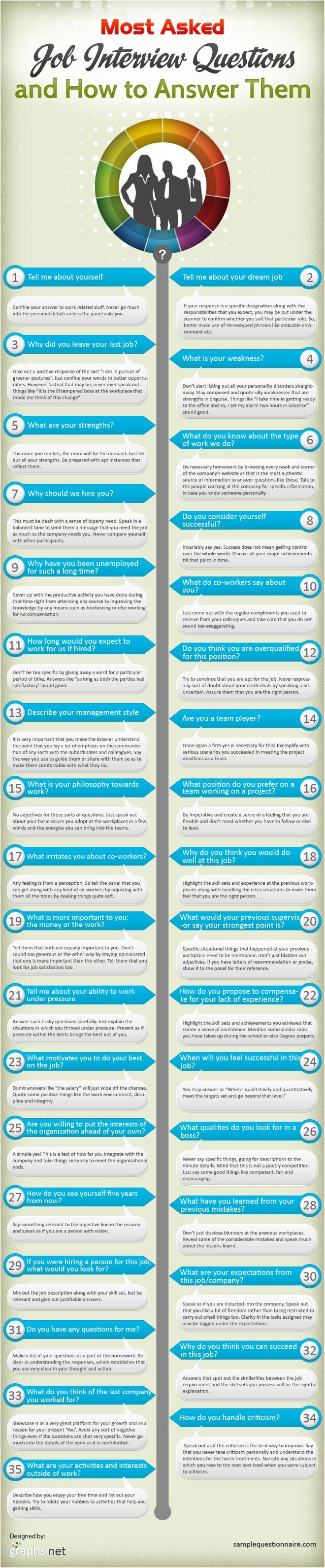 Ace the Most Common Job Interview Questions Infographic