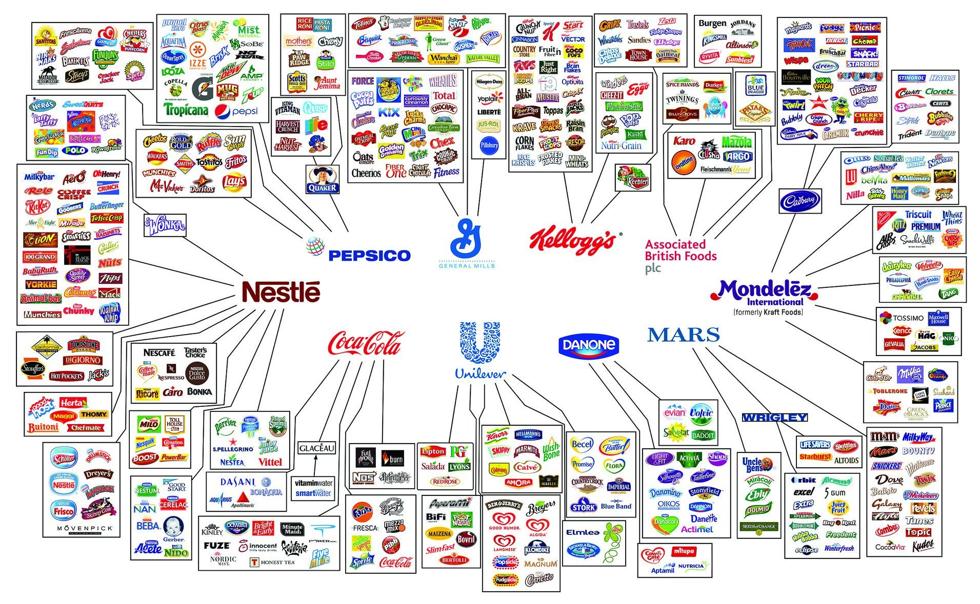 10 Companies That Are Controlling All The Consumer
