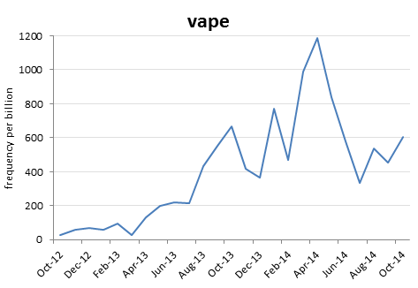 Vape Trend