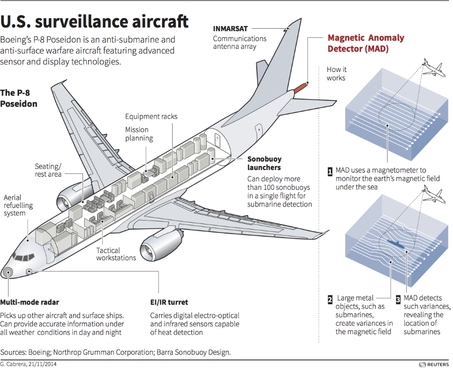 INFOGRAPHIC Navy's New Anti-Submarine Surveillance Aircraft