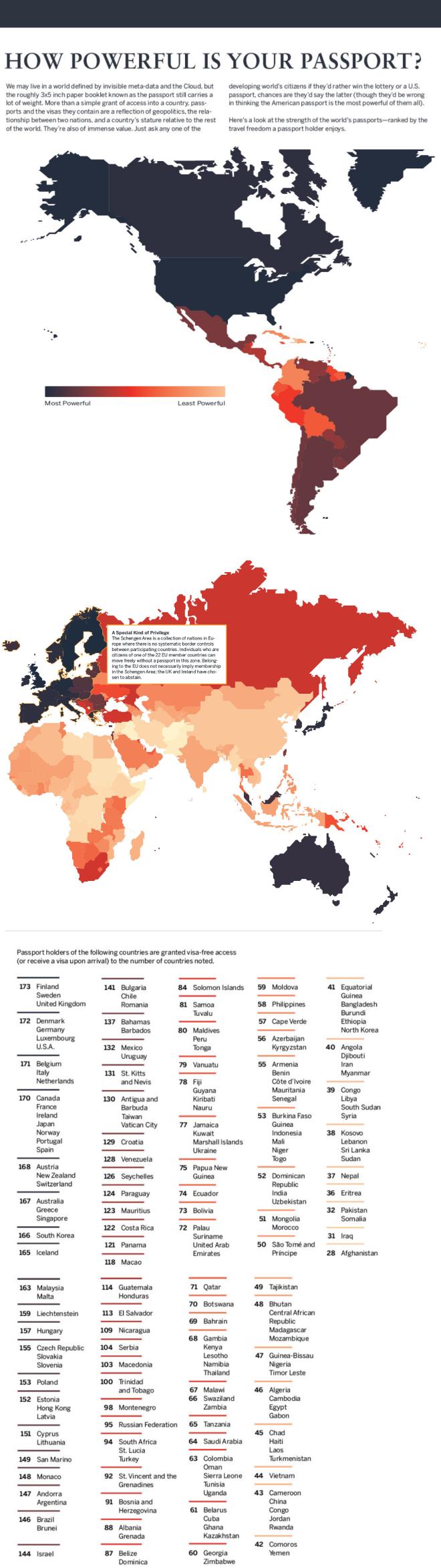 Powerful Passports Infographic