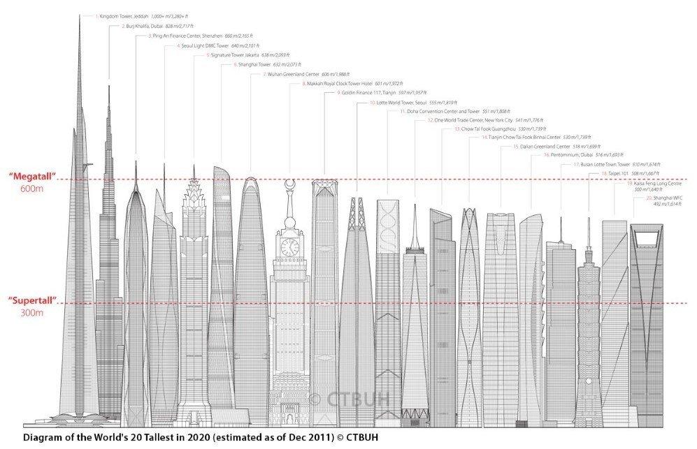 Future Tallests skyline Graphic