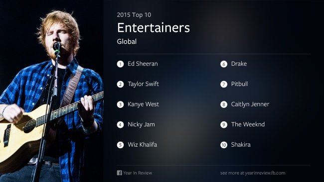 Facebook Year in Review 2015 Global Entertainers