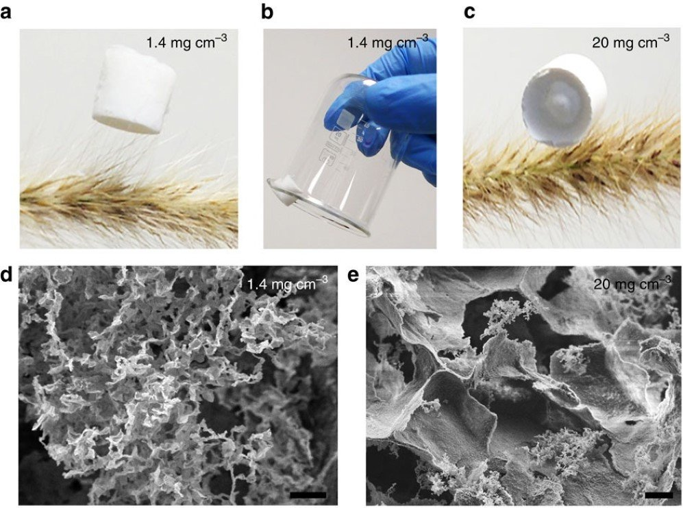 Nano Absorbent Material