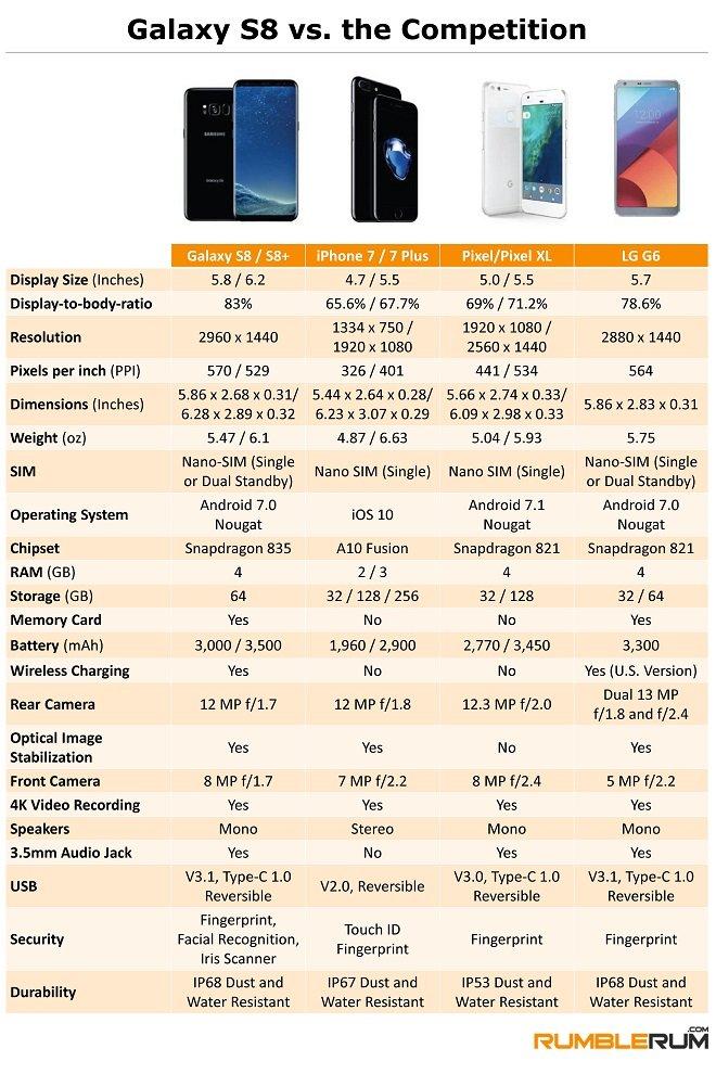 Samsung Galaxy s8 vs. the Comparison
