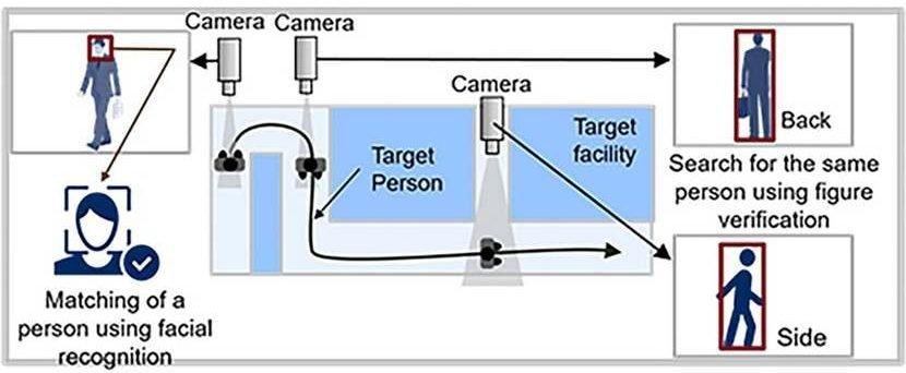 NEC Facial Recognition Technology (2)