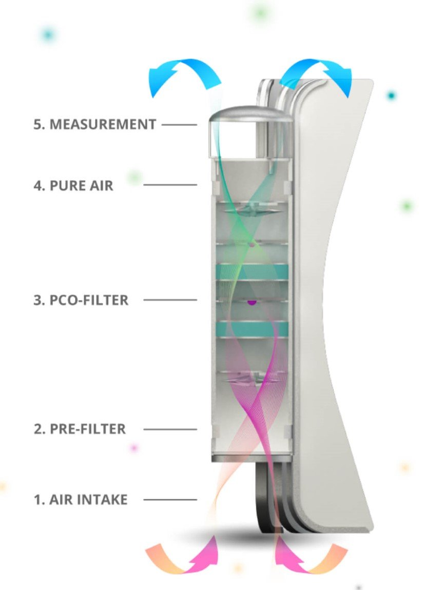 Albero air purifier for home