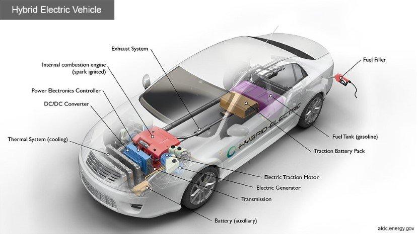 Hybrid Cars - How do they work