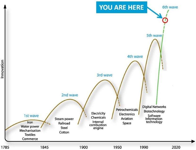 Innovation growth