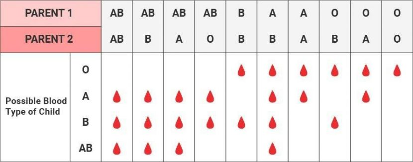 rarest blood type
